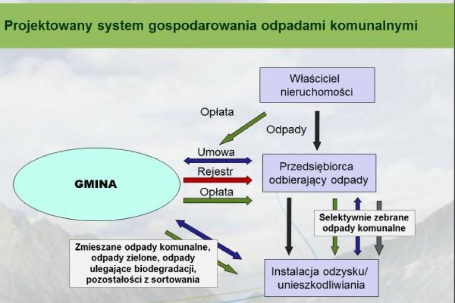 Obowiązki gmin ws. śmieci krok po kroku