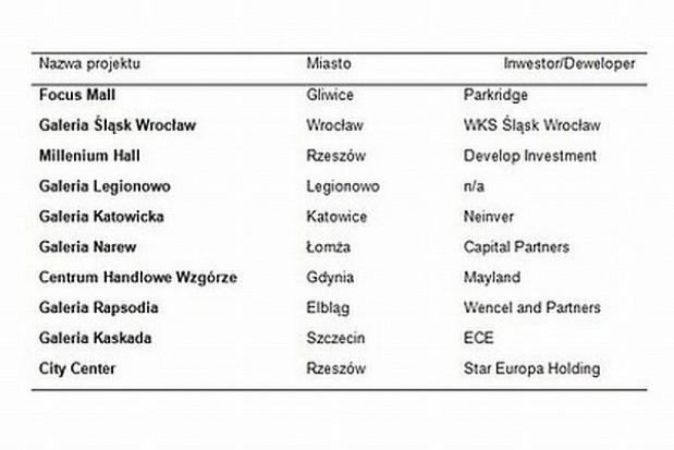 Nowe punkty na handlowej mapie Polski