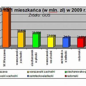 PKB na jednego mieszkańca w 2009r.
