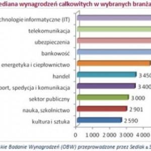 Wykres 1. Mediana wynagrodzeń całkowitych w wybranych branżach