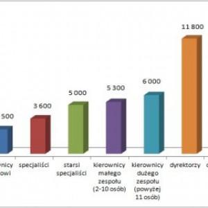 Wykres 2. Mediana wynagrodzenia całkowitego na różnych szczeblach zarządzania