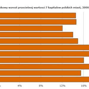 Szacunkowy wzrost przeciętnej wartości 7 kapitałów polskich miast w latach 2006-10