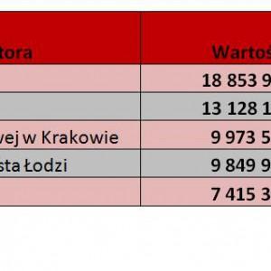 Najwięksi organizatorzy  (według wartości wygranych przetargów) - Dane za rok 2010