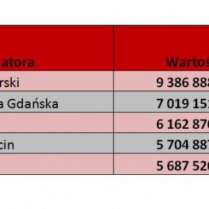 Najwięksi organizatorzy  (według wartości wygranych przetargów) - Dane za rok 2011