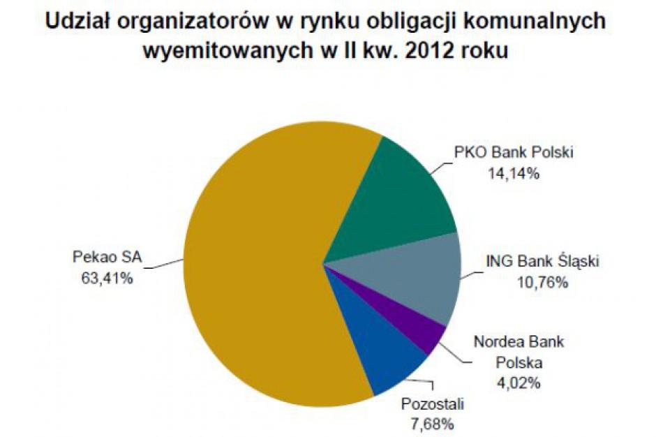 Komunalnych obligacji jest 13,63 proc.