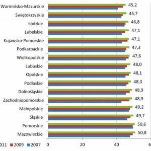 Wykres. Poziom kapitału ludzkiego w województwach, 2007, 2009 i 2011.