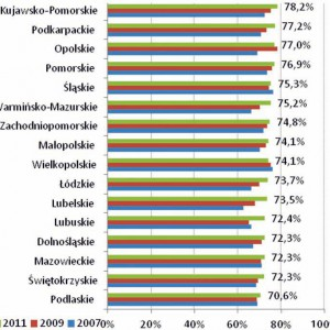 Wykres. Samoocena stanu swojego zdrowia w okresie 2007-2009-2011 w województwach.