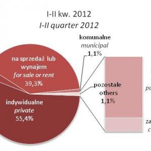Udział poszczególnych form budownictwa w ogólnej liczbie mieszkań oddanych do użytkowania.