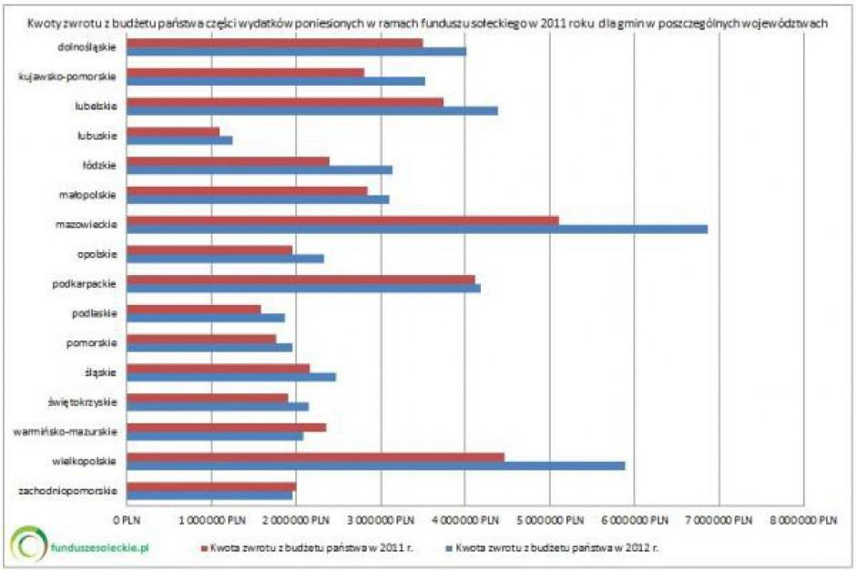 Jakie zwroty w ramach funduszu sołeckiego?