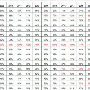 """Prognozowane wartości PKB per capita w pps w stosunku do UE27 per capita (dla której założono średnie tempo wzrostu rzędu 2,5%). Źródło """"Ekspertyza dotycząca projekcji PKB per capita (wg PPS) na poziomie województw (NUTS-2) oraz wybranych podregionów (NUTS-3) do 2020 roku wraz z analizą konsekwencji ewentualnych zmian klasyfikacji NUTS dla polityki spójności po 2020 roku"""""""