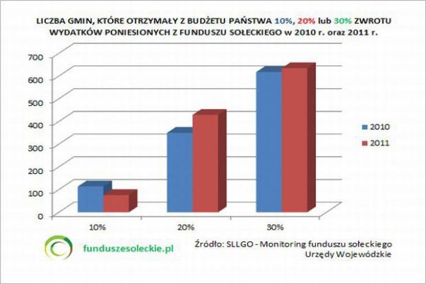 Które gminy chętniej wyodrębniają fundusze sołeckie?