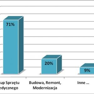 Zakres planowanych inwestycji w rozłożeniu procentowym
