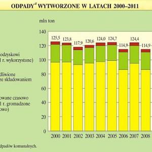 Odpady wytworzone w latach 2000-2011.