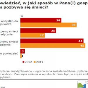 źródło: Raport TNS Polska dla Ministerstwa Środowiska
