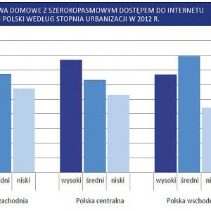 Gospodarstwa z szerokopasmowym dostępem do internetu w regionach Polski według stopnia urbanizacji w 2012 r.