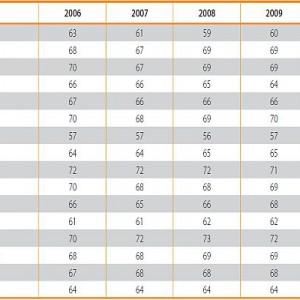Udział subwencji oświatowej w sumie wydatków na edukację gminnych i powiatowych JST w przekroju województw w latach 2006–2010 w procentach.