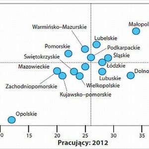 Województwa według odsetka pracujących uczestniczących w kursach i szkoleniach w ostatnich 12 miesiącach w 2011 i 2012 r. wliczając BHP, Ppoż. Fot. www.parp.gov.pl