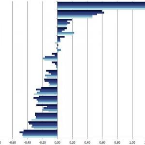 Ocena województw pod względem zasobów i kosztów pracy