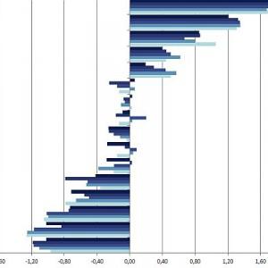 Ocena województw pod względem chłonności rynku.