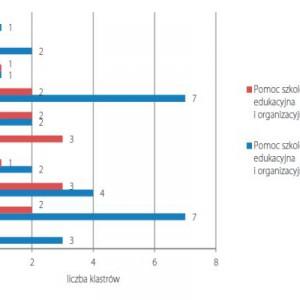 Ocena pomocy szkoleniowo-edukacyjnej i organizacyjnej dla klastra, zapewnionej przez władze publiczne – porównanie wyników badań z 2010 oraz 2012 roku. Fot. PARP.