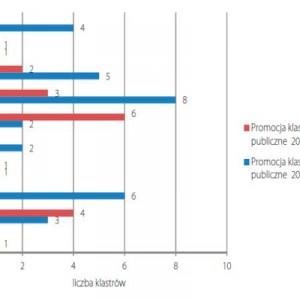 Ocena promocji klastra przez władze publiczne – porównanie wyników badań z 2010 oraz 2012 roku. Fot. PARP.