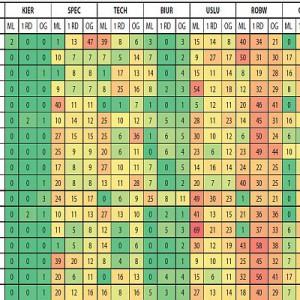 Liczba stanowisk adresowanych w poszczególnych województwach: do osób młodych do 30 roku życia włącznie (ML), osób z maksymalnie rocznym doświadczeniem zawodowym (1 RD) oraz ogółu kandydatów (OG) w procentach.     Skróty nazw wielkich grup zawodowych  KIER Przedstawiciele władz publicznych, wyżsi urzędnicy i kierownicy; SPEC Specjaliści; SRED Technicy i inny średni personel; BIUR Pracownicy biurowi; USLU Pracownicy usług i sprzedawcy; ROBW Robotnicy przemysłowi i rzemieślnicy; OPER Operatorzy i monterzy maszyn i urządzeń; ROBN Pracownicy przy pracach prostych.