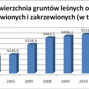 Wykres prezentuje sukcesywny wzrost ogólnej powierzchni gruntów leśnych oraz zadrzewionych i zakrzewionych w Polsce, od roku 2000, aż po chwilę obecną. W 2011 roku Główny Urząd Statystyczny szacował, że ich powierzchnia wynosi 9570 tys. hektarów. Powodem wzrostu powierzchni lasów w Polsce jest prowadzenie w okresie powojennym oraz w latach 1990-2007 intensywnych prac zalesieniowych. W naszym kraju istniał wówczas problem zbyt małej lesistości.   Pierwsze zalesienia przeprowadzono w ramach Krajowego Programu Zwiększania Lesistości, a drugie przy udziale środków z Unii Europejskiej, w ramach Planu Rozwoju Obszarów Wiejskich. Rząd w 2005 roku prowadził prace dotyczące odnowień obszarów porębowych lub zdegradowanych, zaś przystąpienie Polski do Unii Europejskiej w 2004 roku spowodowało, że zmieniona została polityka rolna. Ziemie leżące odłogiem oraz słabe użytkowo grunty orne przeznaczono w dużej mierze pod zalesienie lub zadrzewnienie.   W 2007 roku poziom lesistości w Polsce osiągnął już 30%. Od 2000 roku do roku 2011 powierzchnia lasów w kraju zwiększyła się o 5,1%.
