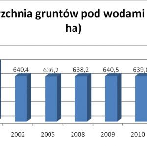 Powierzchnia gruntów pod wodami nie zmieniała się w sposób znaczący. Jedynie pomiędzy rokiem 2000 a 2002 występuje spora różnica, wynikająca najpewniej ze zmian w sposobie ewidencji gruntów.