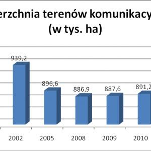 Od 2008 roku wyraźnie zauważalny jest wzrost powierzchni terenów komunikacyjnych w Polsce, co spowodowane zostało podjętymi inwestycjami drogowymi w tym zakresie, głównie tymi związanymi z organizacją Mistrzostw Europy w Piłce Nożnej 2012.   Wcześniejszy spadek powierzchni być może wiąże się z zamykaniem części torów kolejowych, które nie są już wykorzystywane w praktyce przez PKP i oddawaniem we władze spółdzielni i gmin, dróg osiedlowych, wewnętrznych, które wchodzą już w skład powierzchni terenów mieszkalnych, a nie terenów komunikacyjnych.