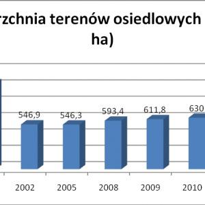 Wykres wskazuje, że powierzchnia terenów osiedlowych od 10 lat wciąż wzrasta. Ponownie różnica pomiędzy powierzchnią terenów osiedlowych w 2000 i 2002 roku wywołana jest zmianą w sposobie ewidencjonowania gruntów. Od 2002 roku do 2011 ich powierzchnia wzrosła o ponad 18%.
