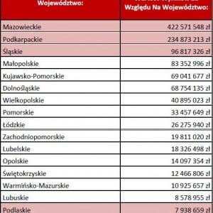 Tabela szereguje województwa ze względu na najwyższą kwotę łączną z rozstrzygniętych przetargów.