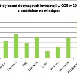 Ilość ogłoszeń dotyczących inwestycji w OZE z podziałem na miesiące.