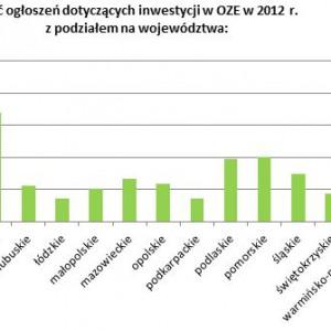 Ilość ogłoszeń dotyczących inwestycji w OZE z podziałem na województwa.
