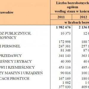 Liczba bezrobotnych wg wielkich grup zawodowych w latach 2011-2012.
