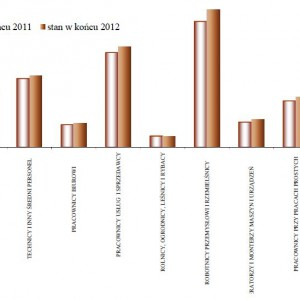 Bezrobotni według grup zawodów i specjalności w latach 2011-2012.