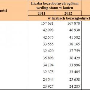 Ranking 10 zawodów i specjalności według malejącej liczby zarejestrowanych bezrobotnych w końcu II półrocza 2012 roku.