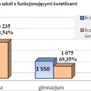 Wykres ilustruje liczbę świetlic w poszczególnych typach szkół.