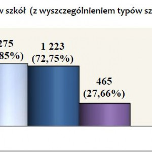 Liczba badanych zespołów szkół (z wyszczególnieniem typów szkół).