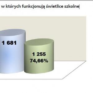 Liczba zespołów szkół, w których funkcjonują świetlice szkolne.