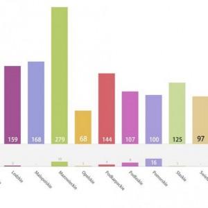 Górna część diagramu obrazuje liczbę gmin posiadających sołectwa w każdym województwie. Dolna część wykresu przedstawia liczbę gmin, w których dokonano podziału lub utworzono sołectwa.