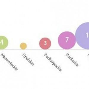 Podział bądź utworzenie nowego sołectwa między 2009 a 2013 r. w procentach.