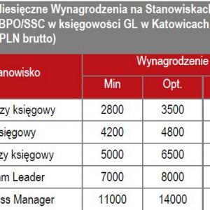 Średnie wynagrodzenia sektora SSC / BPO na przykładzie księgowości GL.