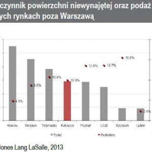Współczynnik powierzchni niewynajętej oraz podaż na głównych rynkach poza Warszawą.