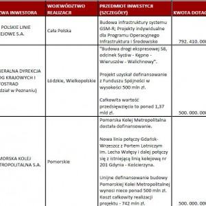 Przykładowe dotacje na inwestycje drogowe w Polsce przyznane w 2012 r.