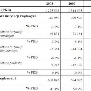 Deficyt i dług sektora instytucji rządowych i samorządowych w latach 2008-2011 (mln zł).