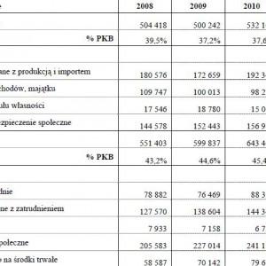 Dochody i wydatki sektora instytucji rządowych i samorządowych wg ESA'95 w latach 2008-2011 (mln zł).