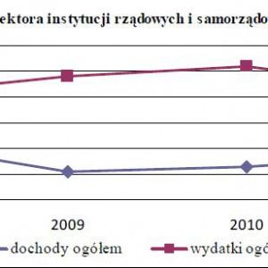 Dochody i wydatki sektora instytucji rządowych i samorządowych ogółem w % PKB.
