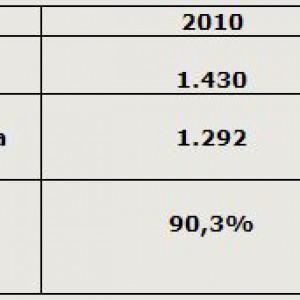 Liczbę sołectw utworzonych w gminach objętych kontrolą za poszczególne lata oraz liczbę złożonych przez nie wniosków w sprawie określenia przeznaczenia funduszu sołeckiego