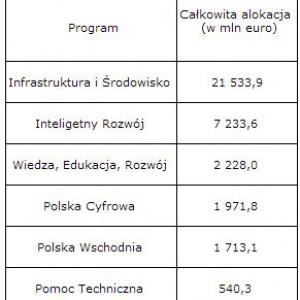 Wstępna propozycja podziału budżetów dla poszczególnych programów krajowych (źródło:.mrr.gov.pl)