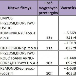 Firmy, które wygrały 10 i więcej przetargów w okresie od 01.11.2012 do 10.04.2013.